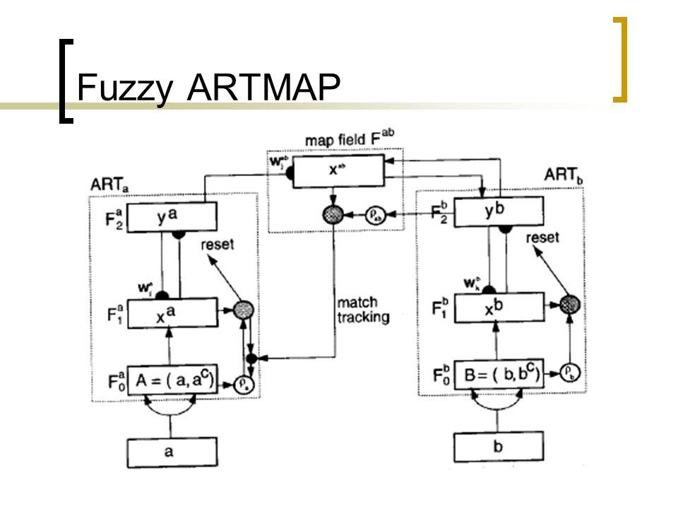 Fuzzy ARTMAP