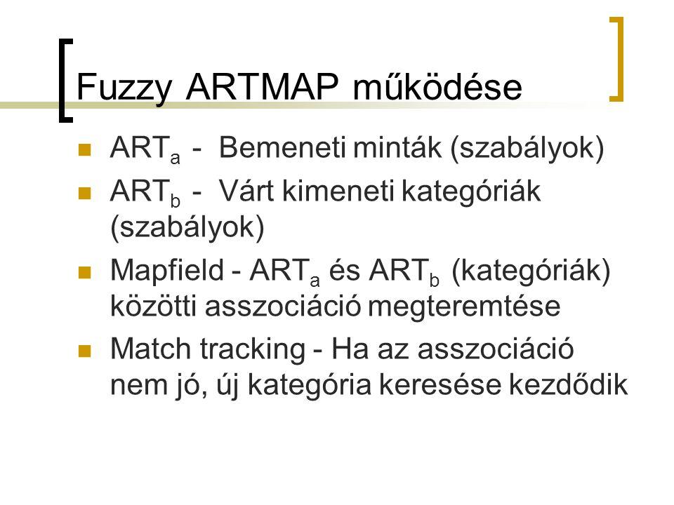 Fuzzy ARTMAP működése ART a - Bemeneti minták (szabályok) ART b - Várt kimeneti kategóriák (szabályok) Mapfield - ART a és ART b (kategóriák) közötti