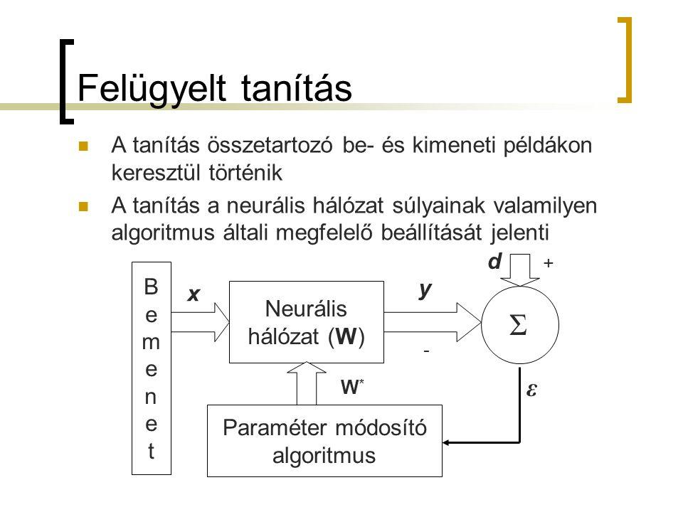 A perceptron...... x2x2 x3x3 xnxn x1x1 Σ w1w1 w2w2 w3w3 wnwn s = Σw T x y = f(s) f x 0 =1 w0w0