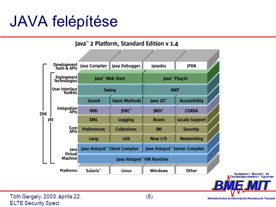 Tóth Gergely, 2003. április 22.(6) ELTE Security Speci JAVA editions J2EE J2SE J2ME
