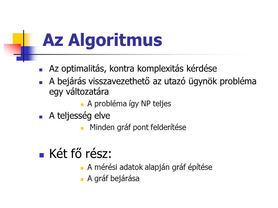 Az Algoritmus Az optimalitás, kontra komplexitás kérdése A bejárás visszavezethető az utazó ügynök probléma egy változatára A probléma így NP teljes A