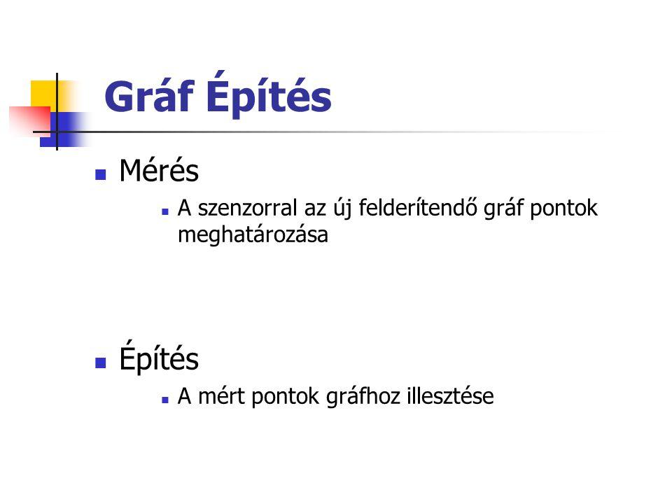 Gráf Építés Mérés A szenzorral az új felderítendő gráf pontok meghatározása Építés A mért pontok gráfhoz illesztése