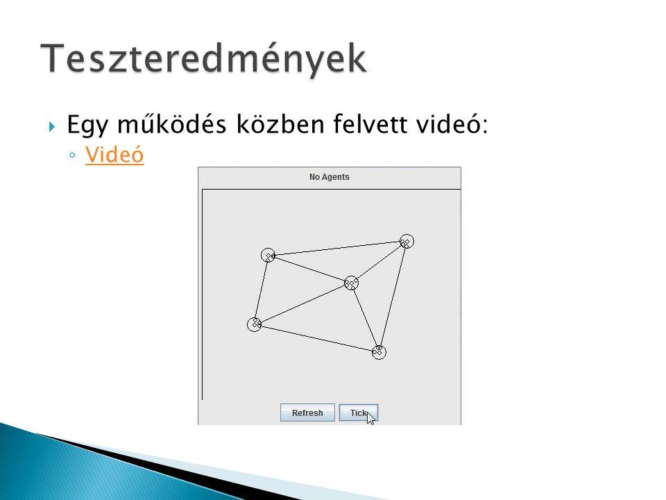  Egy működés közben felvett videó: ◦ Videó Videó