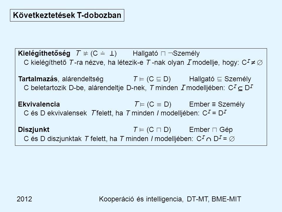 2012 Következtetések T-dobozban Kielégíthetőség T ⊭ (C ≐  ) Hallgató ⊓  Személy C kielégíthető T -ra nézve, ha létezik-e T -nak olyan I modellje, hogy: C I   Tartalmazás, alárendeltség T ⊨ (C ⊑ D) Hallgató ⊑ Személy C beletartozik D-be, alárendeltje D-nek, T minden I modelljében: C I  D I Ekvivalencia T ⊨ (C ≡ D) Ember ≡ Személy C és D ekvivalensek T felett, ha T minden I modelljében: C I = D I Diszjunkt T ⊨ (C ⊓ D) Ember ⊓ Gép C és D diszjunktak T felett, ha T minden I modelljében: C I  D I =  Kooperáció és intelligencia, DT-MT, BME-MIT