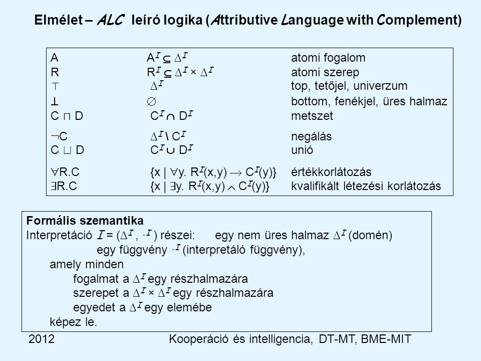 2012 Elmélet – ALC leíró logika ( A ttributive L anguage with C omplement) A A I  ∆ I atomi fogalom R R I  ∆ I × ∆ I atomi szerep ⊤ ∆ I top, tetőjel, univerzum  bottom, fenékjel, üres halmaz C ⊓ D C I  D I metszet  C ∆ I \ C I negálás C ⊔ D C I  D I unió  R.C {x |  y.