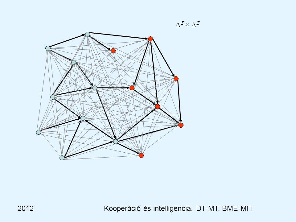 2012Kooperáció és intelligencia, Dobrowiecki-Mészáros, BME-MIT ALC kiterjesztései KonstruktorSzintaktika Szemantika -------------------------------------------------------------------------------------------------------------------------------------------------------------------------------------------------------------------------------------- fogalomnévA A I  ∆ I top ⊤ ∆ I bottom   metszetC ⊓ D C I  D I unió ( U ) C ⊔ D C I  D I negálás ( C )  C ∆ I \ C I értékkorlátozás  R.C {x |  y.