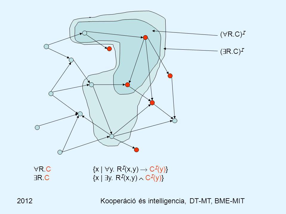 2012 Kooperáció és intelligencia, Dobrowiecki-Mészáros, BME-MIT Szerep konstruktorok Konstruktor Szintaktika Szemantika ------------------------------------------------------------------------------------------------------ szerep hierarchia ( H ) R1 ⊑ R1 univerzális szerepU ∆ I × ∆ I szerep névP P I  ∆ I × ∆ I metszetR ⊓ S R I  S I unióR ⊔ S R I  S I komplemens  R ∆ I × ∆ I \ R I Inverz ( I ) R- { (x, y)  ∆ I × ∆ I | (y, x)  R I } kompozicióR ∘ S { (x, y)  ∆ I × ∆ I |  z.