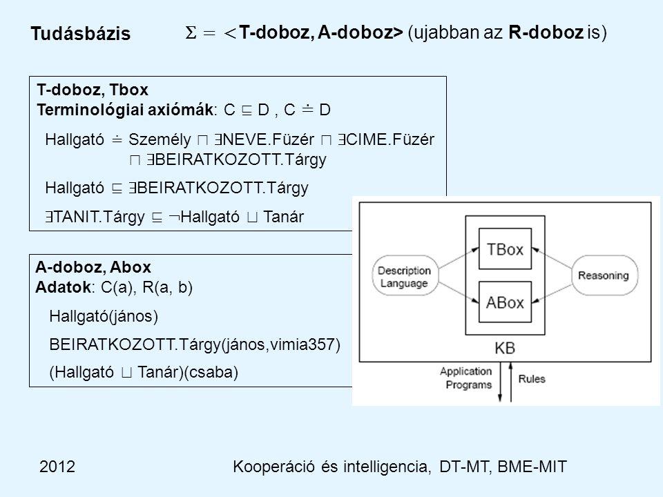 2012 Tudásbázis  = (ujabban az R-doboz is) T-doboz, Tbox Terminológiai axiómák: C ⊑ D, C ≐ D Hallgató ≐ Személy ⊓  NEVE.Füzér ⊓  CIME.Füzér ⊓  BEIRATKOZOTT.Tárgy Hallgató ⊑  BEIRATKOZOTT.Tárgy  TANIT.Tárgy ⊑  Hallgató ⊔ Tanár A-doboz, Abox Adatok: C(a), R(a, b) Hallgató(jános) BEIRATKOZOTT.Tárgy(jános,vimia357) (Hallgató ⊔ Tanár)(csaba) Kooperáció és intelligencia, DT-MT, BME-MIT