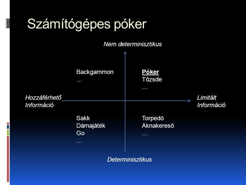 Számítógépes póker  Problémák:  Nem tökéletes-információs játék  Sztochasztikus kimenetel  Részlegesen megfigyelhető  Nem kooperatív többszemélyes játék  Megoldások:  Ellenfél modellezés  Tudásbázis-alapú rendszerek és szimuláció  Játékelméleti módszerek
