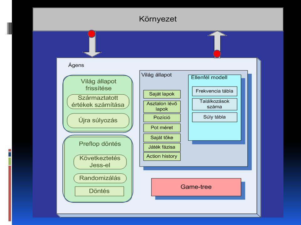 Implementációs környezet  Java  Jess  Meerkat API  Poker Academy  Futtatás és teszteredmények  Standalone alkalmazás  Poker Academy-n keresztül futtatható  Meg nem valósult ötletek  Game-tree