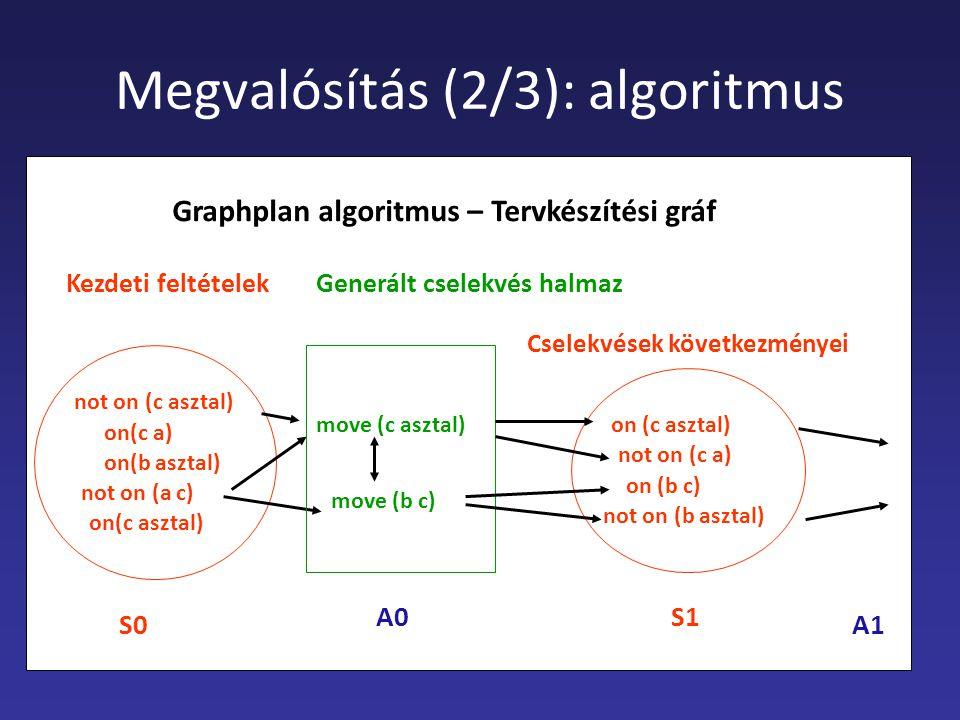 Megvalósítás (2/3): algoritmus on(c a) Kezdeti feltételek on(c asztal) on(b asztal) not on (c asztal) not on (a c) Generált cselekvés halmaz move (c asztal) move (b c) Graphplan algoritmus – Tervkészítési gráf on (c asztal) not on (c a) on (b c) not on (b asztal) Cselekvések következményei S0 A0S1 A1