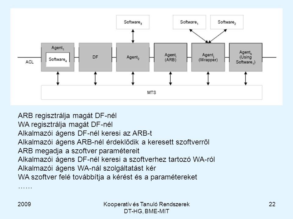 2009Kooperatív és Tanuló Rendszerek DT-HG, BME-MIT 22 ARB regisztrálja magát DF-nél WA regisztrálja magát DF-nél Alkalmazói ágens DF-nél keresi az ARB-t Alkalmazói ágens ARB-nél érdeklődik a keresett szoftverről ARB megadja a szoftver paramétereit Alkalmazói ágens DF-nél keresi a szoftverhez tartozó WA-ról Alkalmazói ágens WA-nál szolgáltatást kér WA szoftver felé továbbítja a kérést és a paramétereket ……