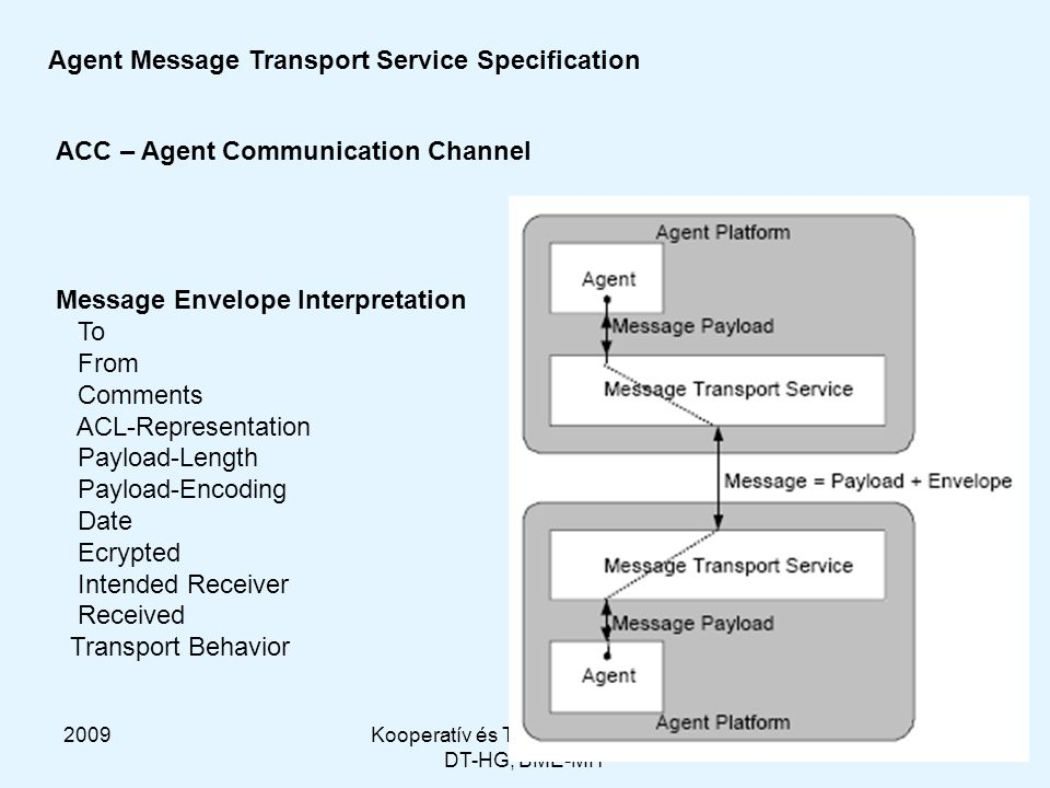 2009Kooperatív és Tanuló Rendszerek DT-HG, BME-MIT 24 Agent Message Transport Service Specification ACC – Agent Communication Channel Message Envelope Interpretation To From Comments ACL-Representation Payload-Length Payload-Encoding Date Ecrypted Intended Receiver Received Transport Behavior