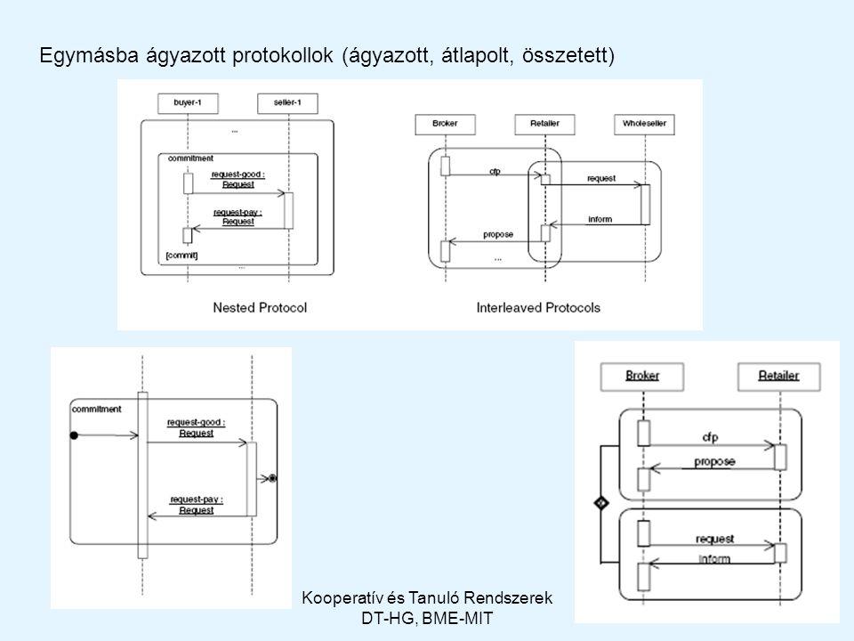2009Kooperatív és Tanuló Rendszerek DT-HG, BME-MIT 27 Egymásba ágyazott protokollok (ágyazott, átlapolt, összetett)