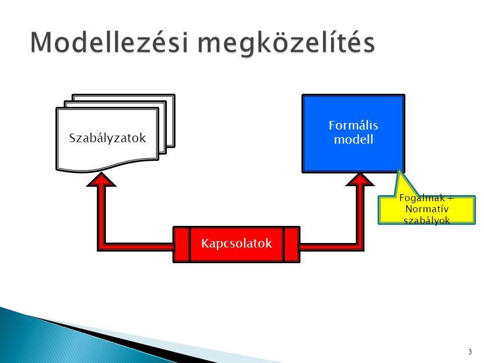 3 Szabályzatok Formális modell Kapcsolatok Fogalmak + Normatív szabályok