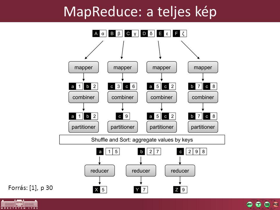 MapReduce: a teljes kép Forrás: [1], p 30