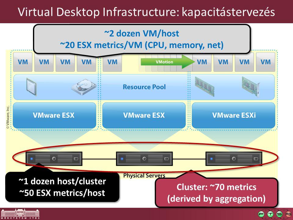 Virtual Desktop Infrastructure: kapacitástervezés ~2 dozen VM/host ~20 ESX metrics/VM (CPU, memory, net) ~2 dozen VM/host ~20 ESX metrics/VM (CPU, memory, net) ~1 dozen host/cluster ~50 ESX metrics/host ~1 dozen host/cluster ~50 ESX metrics/host Cluster: ~70 metrics (derived by aggregation)