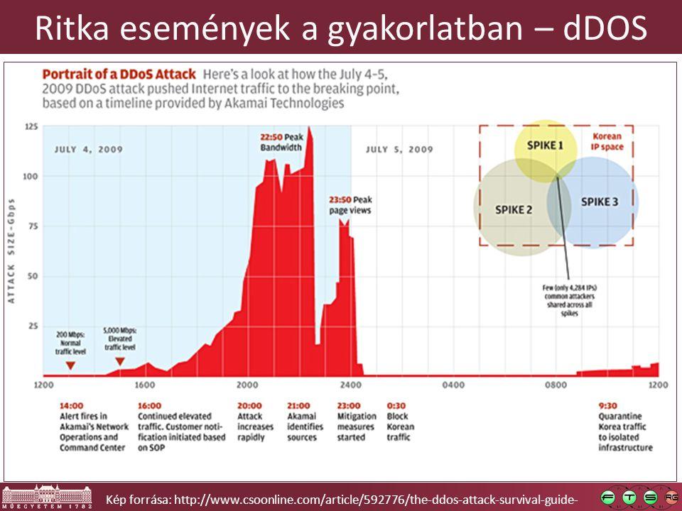 Ritka események a gyakorlatban – dDOS Kép forrása: http://www.csoonline.com/article/592776/the-ddos-attack-survival-guide-