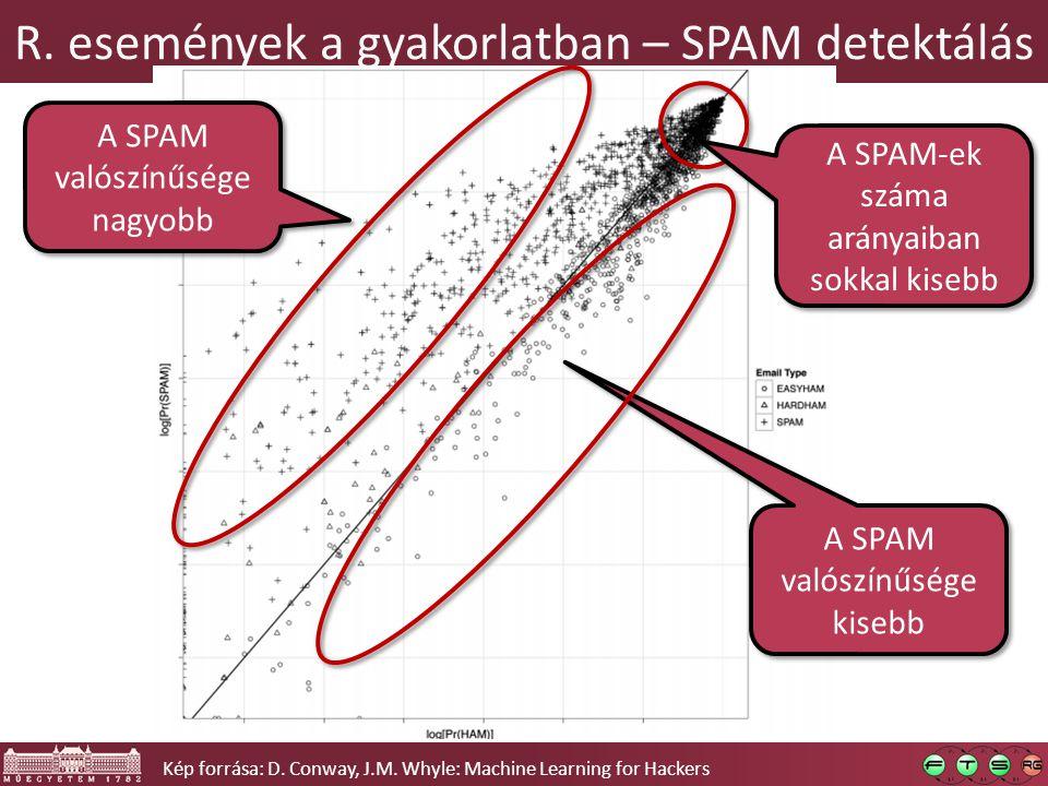 R. események a gyakorlatban – SPAM detektálás Kép forrása: D.