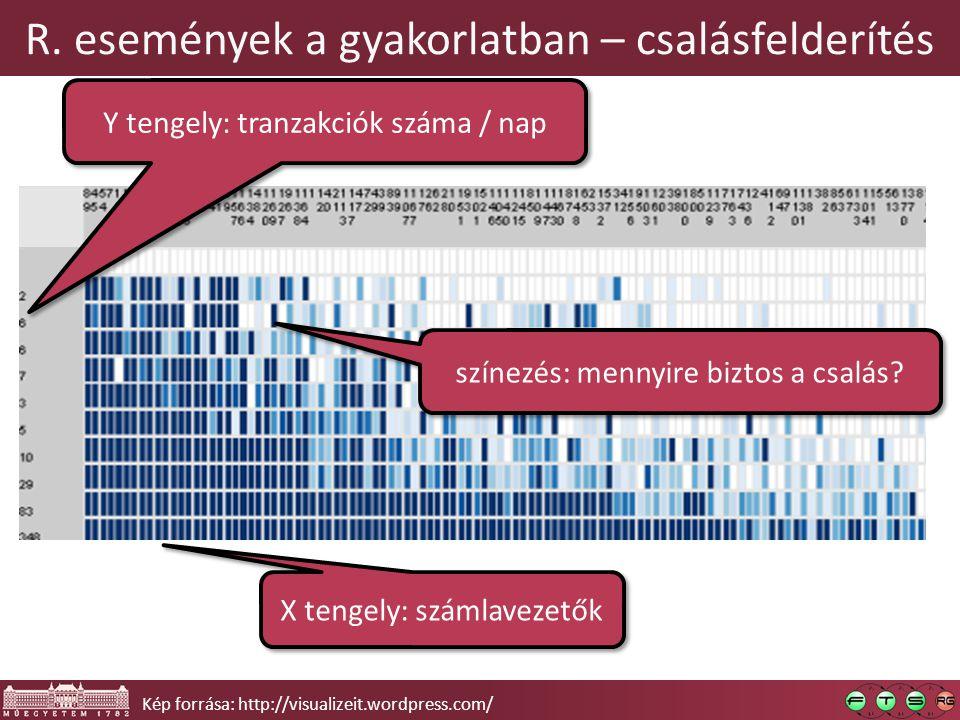 R. események a gyakorlatban – csalásfelderítés Kép forrása: http://visualizeit.wordpress.com/ X tengely: számlavezetők Y tengely: tranzakciók száma /