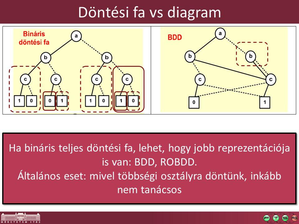 Döntési fa vs diagram  Döntési diagrammal összekötni Ha bináris teljes döntési fa, lehet, hogy jobb reprezentációja is van: BDD, ROBDD.