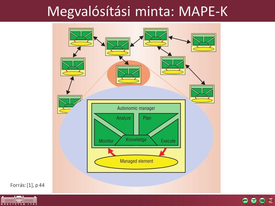 Megvalósítási minta: MAPE-K Forrás: [1], p 44