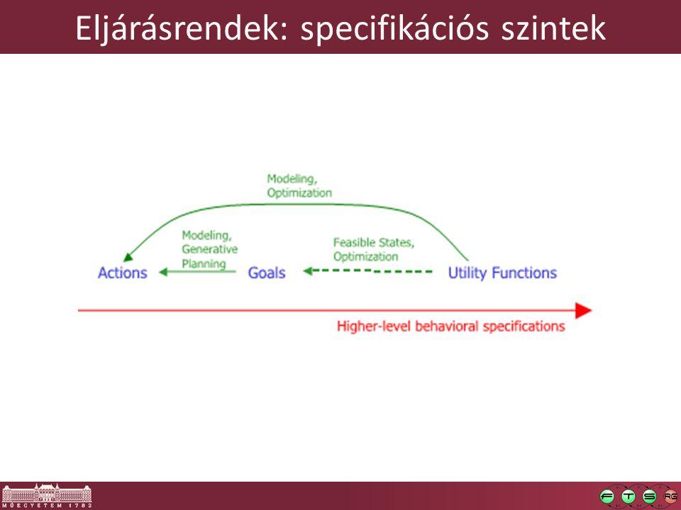 Eljárásrendek: specifikációs szintek