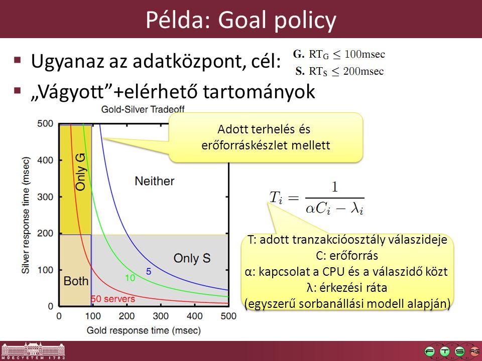 """Példa: Goal policy  Ugyanaz az adatközpont, cél:  """"Vágyott +elérhető tartományok Adott terhelés és erőforráskészlet mellett Adott terhelés és erőforráskészlet mellett T: adott tranzakcióosztály válaszideje C: erőforrás α: kapcsolat a CPU és a válaszidő közt λ: érkezési ráta (egyszerű sorbanállási modell alapján) T: adott tranzakcióosztály válaszideje C: erőforrás α: kapcsolat a CPU és a válaszidő közt λ: érkezési ráta (egyszerű sorbanállási modell alapján)"""
