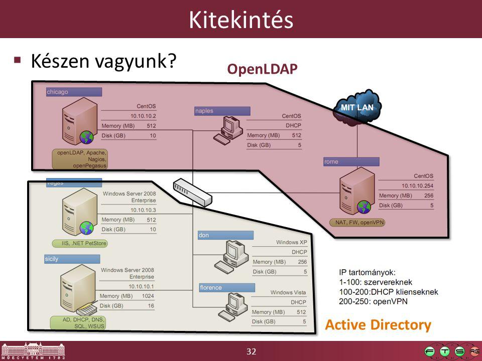 32 Kitekintés  Készen vagyunk? OpenLDAP Active Directory