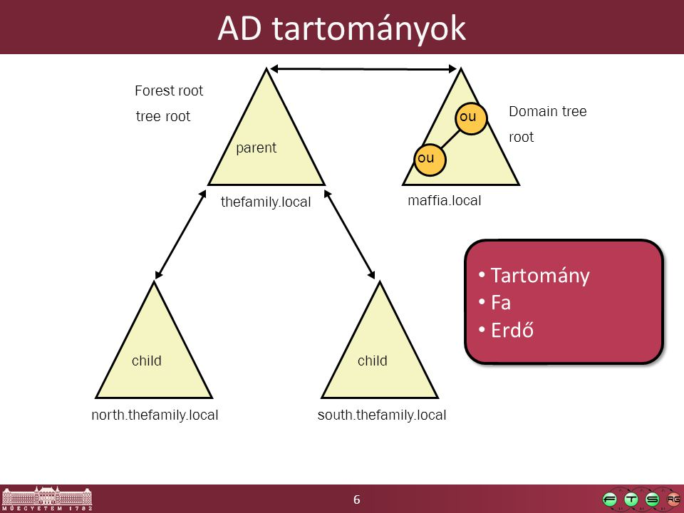6 AD tartományok parent thefamily.local ou maffia.local Domain tree root Forest root tree root child north.thefamily.local child south.thefamily.local Tartomány Fa Erdő Tartomány Fa Erdő