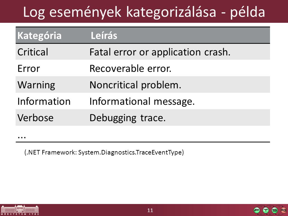 11 Log események kategorizálása - példa Kategória Leírás CriticalFatal error or application crash. ErrorRecoverable error. WarningNoncritical problem.