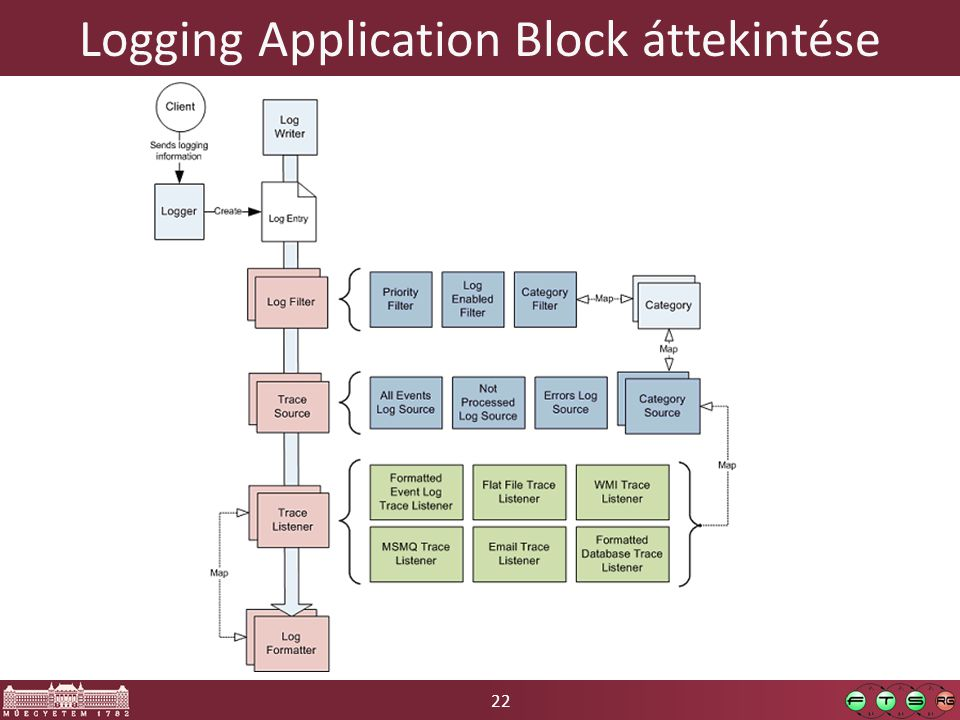 22 Logging Application Block áttekintése