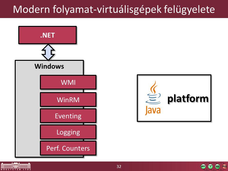 32 Modern folyamat-virtuálisgépek felügyelete.NET Windows WMI Eventing Logging Perf. Counters WinRM platform
