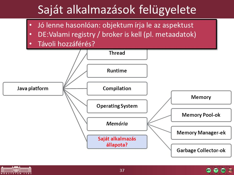 37 Saját alkalmazások felügyelete Java platformClass LoadingThreadRuntimeCompilationOperating SystemMemóriaMemoryMemory Pool-okMemory Manager-ekGarbag