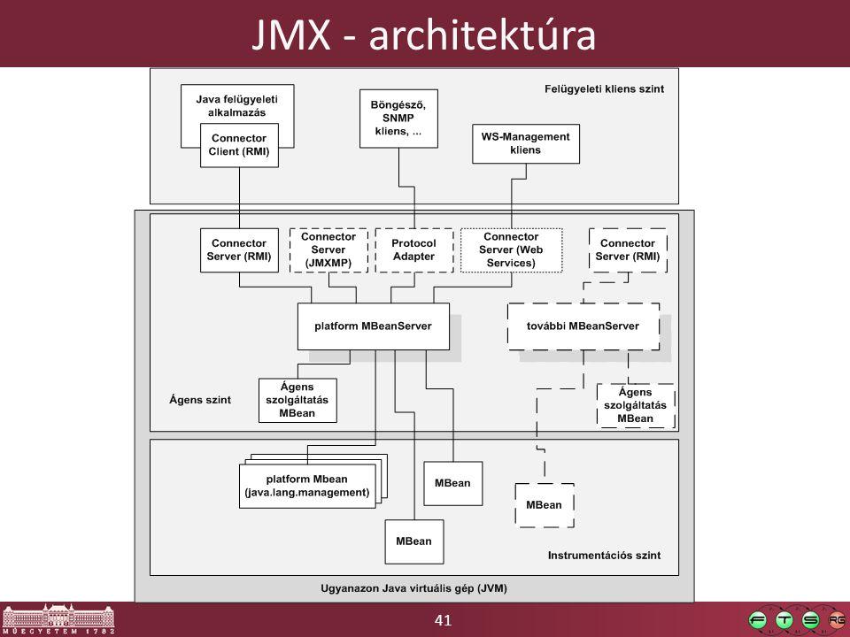41 JMX - architektúra