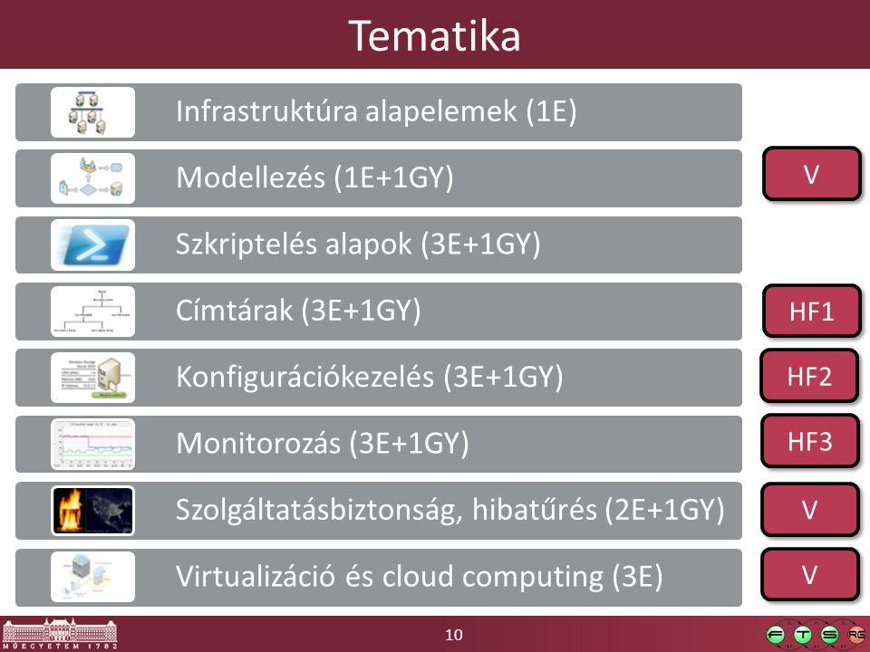 10 Tematika Infrastruktúra alapelemek (1E) Modellezés (1E+1GY) Szkriptelés alapok (3E+1GY) Címtárak (3E+1GY) Konfigurációkezelés (3E+1GY) Monitorozás (3E+1GY) Szolgáltatásbiztonság, hibatűrés (2E+1GY) Virtualizáció és cloud computing (3E) V V HF1 V V HF3 V V HF2