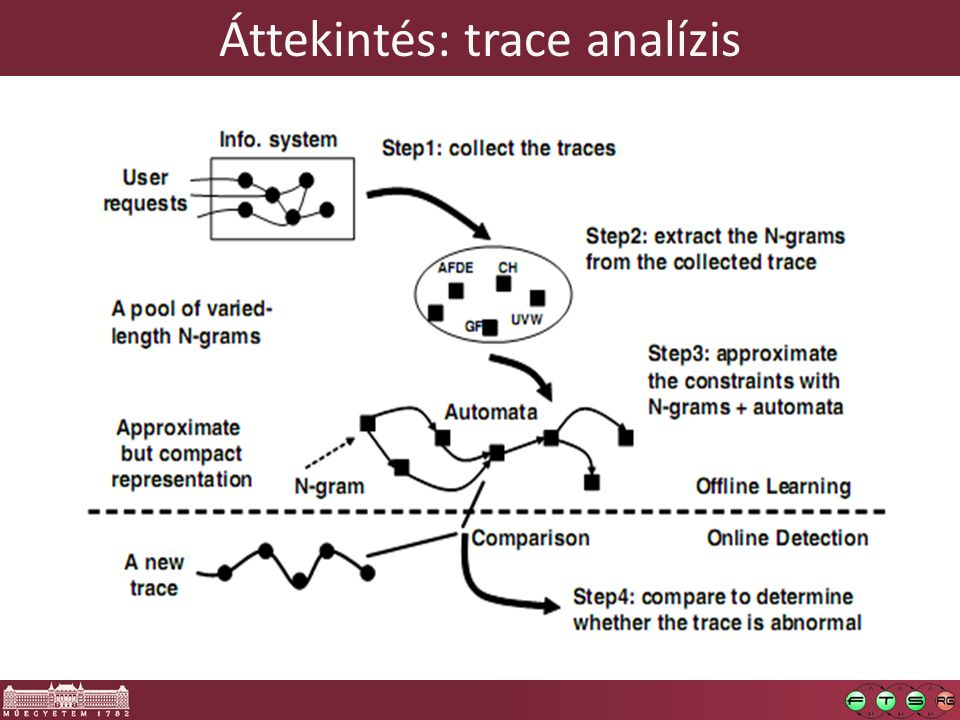 Áttekintés: trace analízis