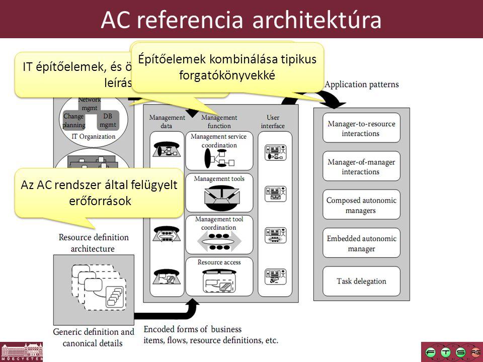 AC referencia architektúra Részben vagy teljesen automatizált folyamatok (pl.