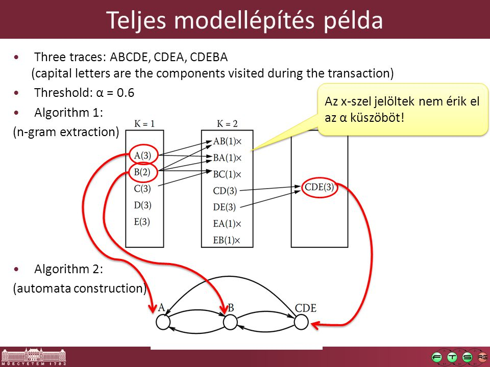Teljes modellépítés példa Three traces: ABCDE, CDEA, CDEBA (capital letters are the components visited during the transaction) Threshold: α = 0.6 Algorithm 1: (n-gram extraction) Algorithm 2: (automata construction) Az x-szel jelöltek nem érik el az α küszöböt!