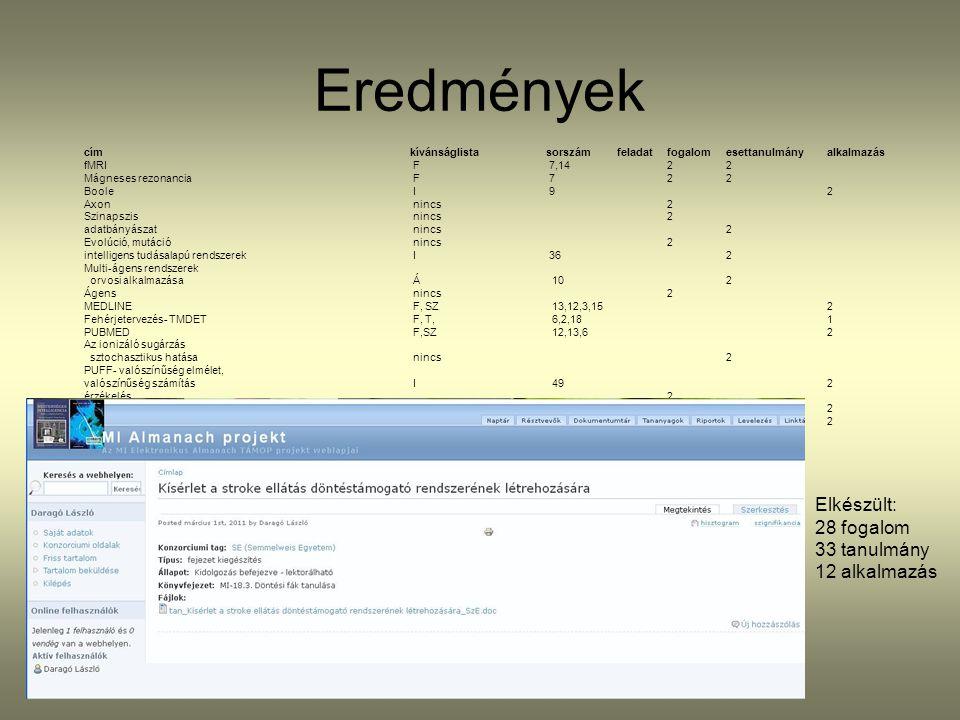 Eredmények címkívánságlistasorszámfeladatfogalomesettanulmányalkalmazás fMRI F 7,14 22 Mágneses rezonancia F 7 22 Boole I 9 2 Axon nincs 2 Szinapszis