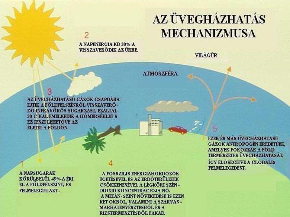 Az aktív energiatermelés két módja Első módszer, hogy a napenergiát hőenergiává alakítjuk.