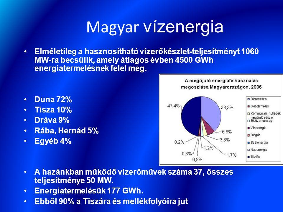 Elméletileg a hasznosítható vízerőkészlet-teljesítményt 1060 MW-ra becsülik, amely átlagos évben 4500 GWh energiatermelésnek felel meg.
