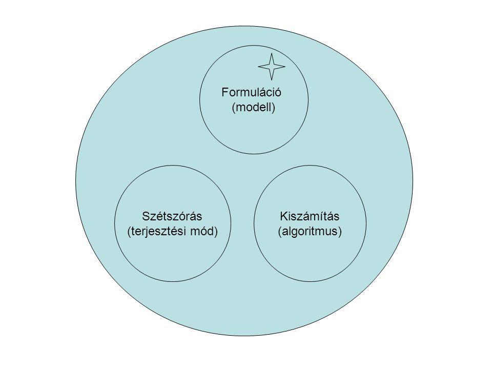 Formuláció (modell) Kiszámítás (algoritmus) Szétszórás (terjesztési mód)
