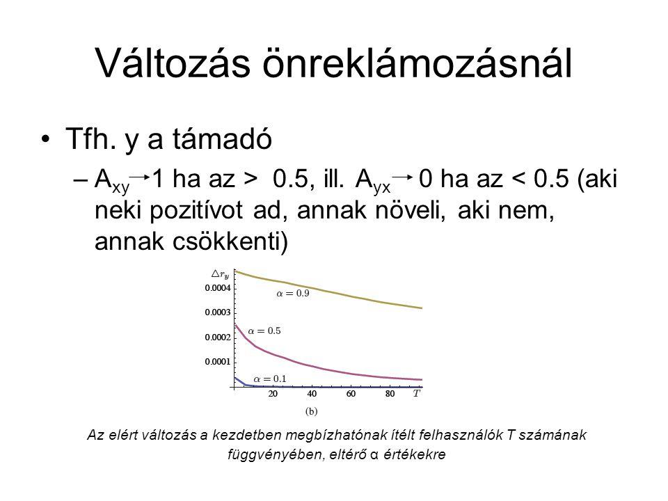 Változás önreklámozásnál Tfh. y a támadó –A xy 1 ha az > 0.5, ill.