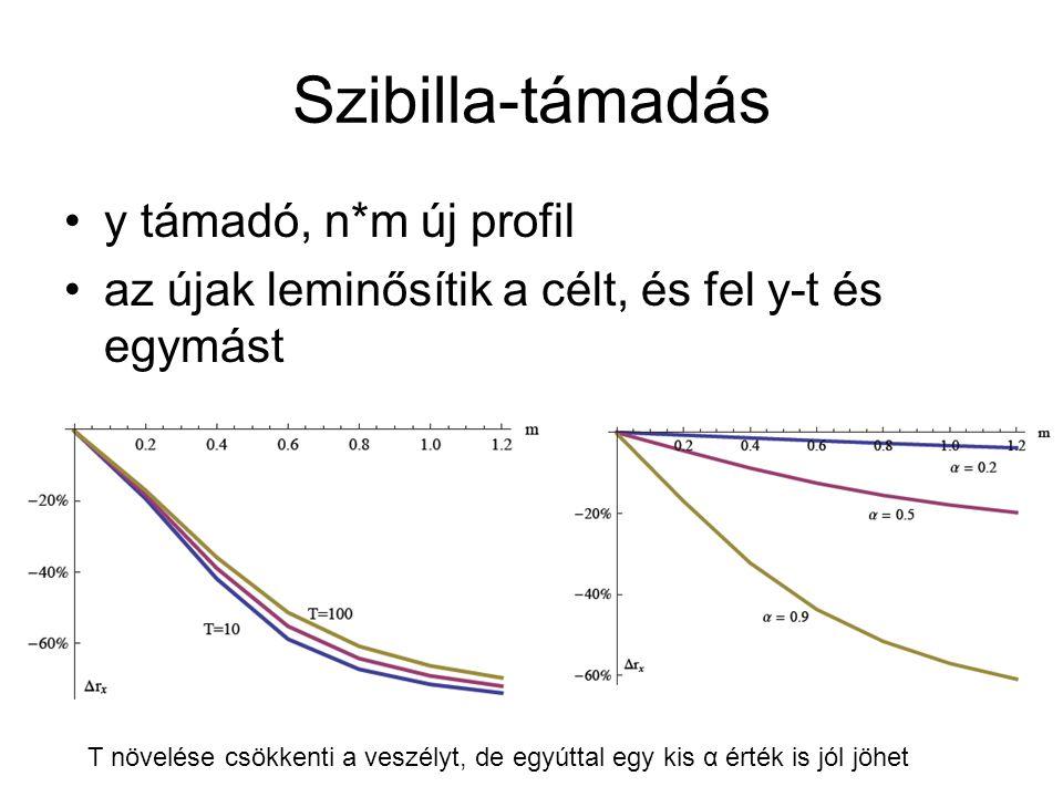 Szibilla-támadás y támadó, n*m új profil az újak leminősítik a célt, és fel y-t és egymást T növelése csökkenti a veszélyt, de egyúttal egy kis α érték is jól jöhet