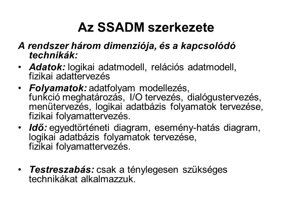 Az SSADM szerkezete A rendszer három dimenziója, és a kapcsolódó technikák: Adatok: logikai adatmodell, relációs adatmodell, fizikai adattervezés Foly