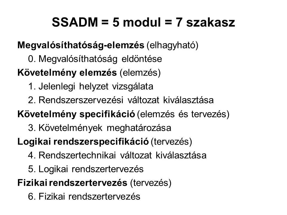 SSADM = 5 modul = 7 szakasz Megvalósíthatóság-elemzés (elhagyható) 0. Megvalósíthatóság eldöntése Követelmény elemzés (elemzés) 1. Jelenlegi helyzet v