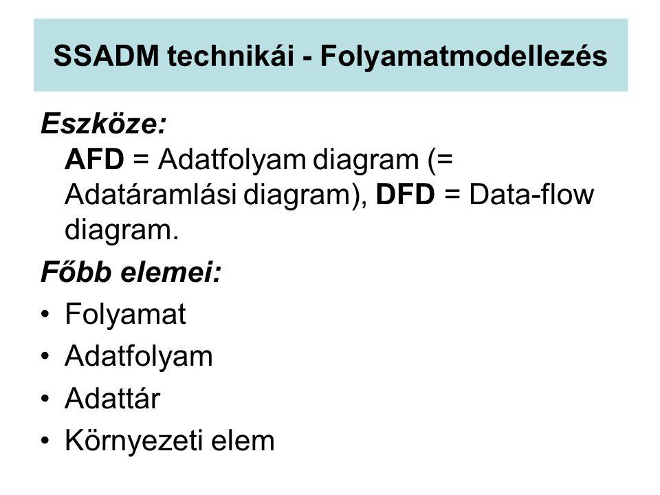 SSADM technikái - Folyamatmodellezés Eszköze: AFD = Adatfolyam diagram (= Adatáramlási diagram), DFD = Data-flow diagram. Főbb elemei: Folyamat Adatfo