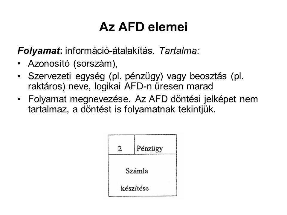 Az AFD elemei Folyamat: információ-átalakítás. Tartalma: Azonosító (sorszám), Szervezeti egység (pl. pénzügy) vagy beosztás (pl. raktáros) neve, logik