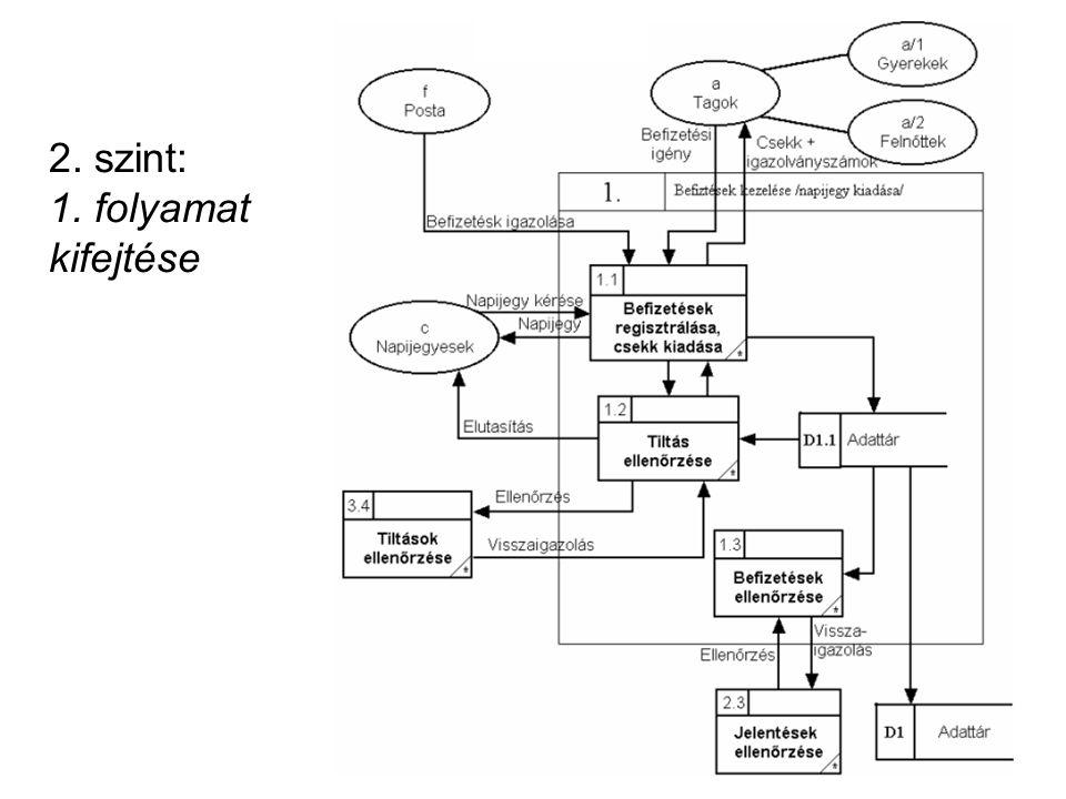 2. szint: 1. folyamat kifejtése